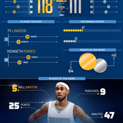 Nuggets at Pelicans Infographic