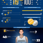 Nuggets at Magic Infographic