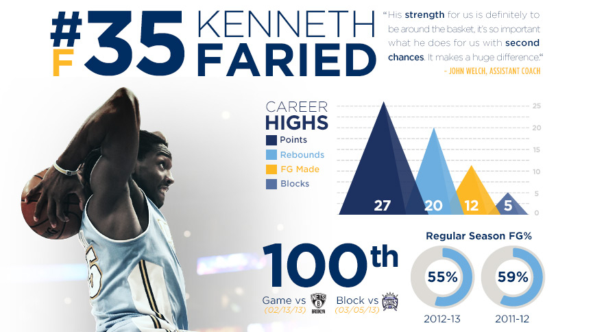 Kenneth Faried Infographic Thumbnail