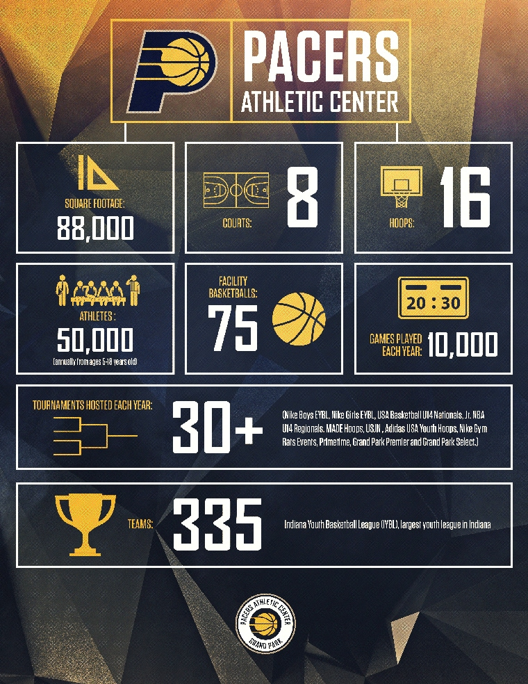 Pacers Athletic Center - Infographic
