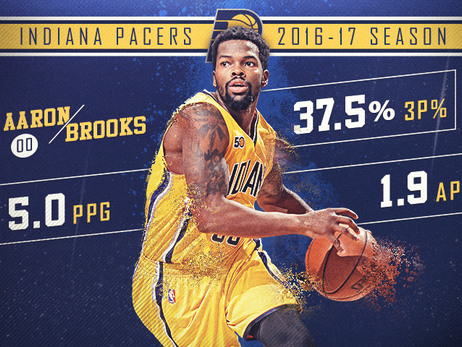 Player Review 2017: Aaron Brooks