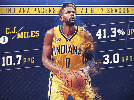 Player Review 2017: C.J. Miles