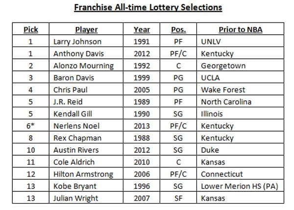 Pelicans Franchise All-Time Lottery Selections