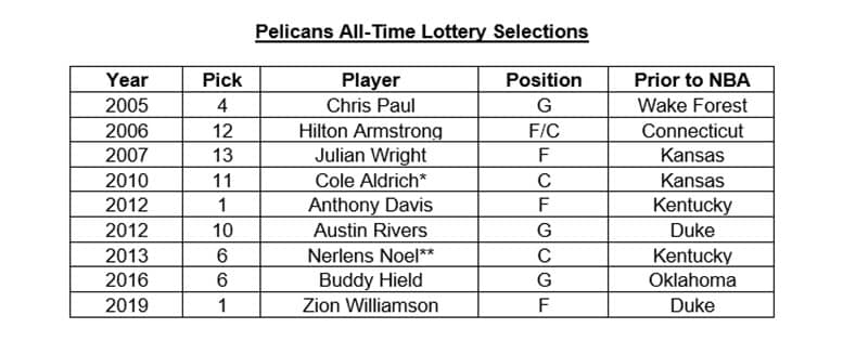 Pelicans All-Time Draft Picks