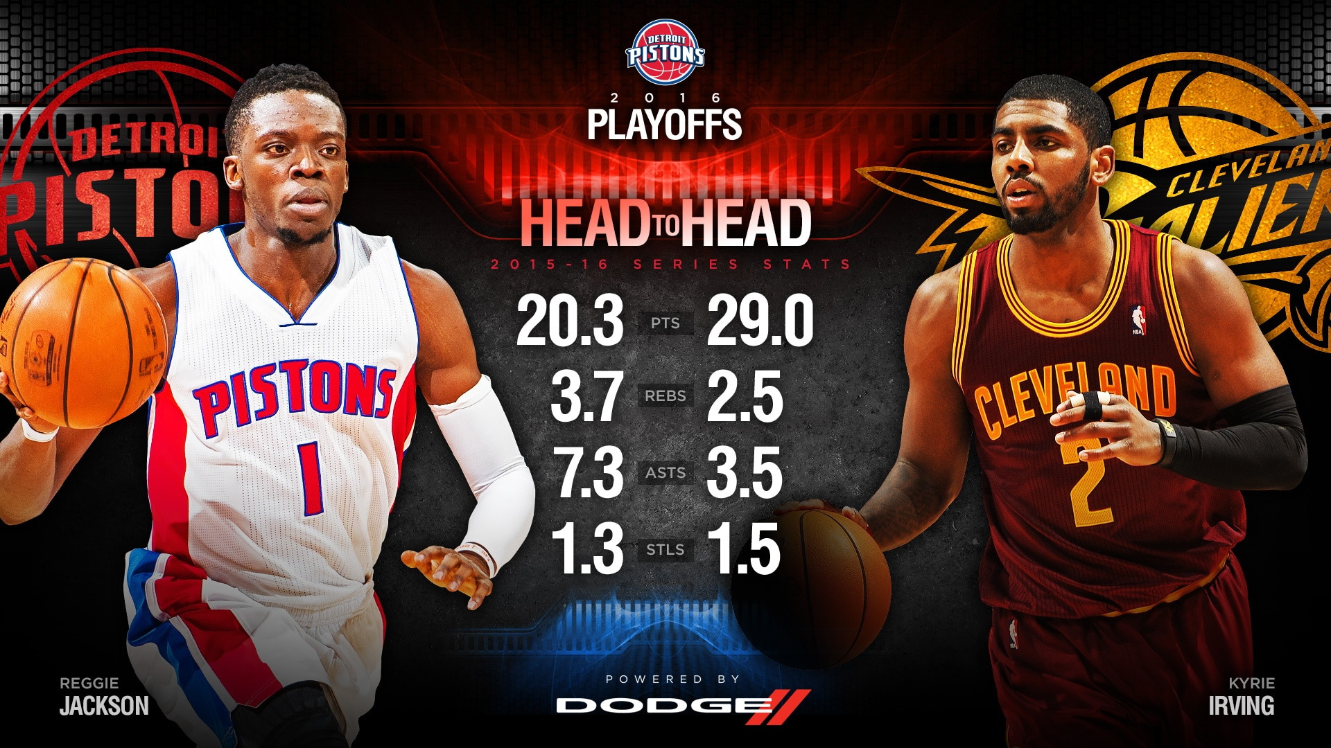 Playoff Matchup: Reggie Jackson vs. Kyrie Irving | Detroit ...