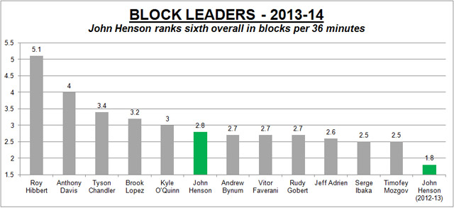 Block Leaders