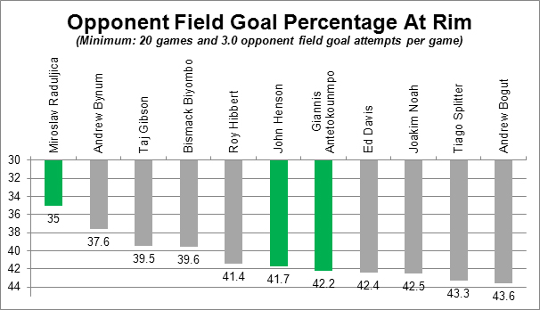 Opponent Field Goal Percentage at Rim