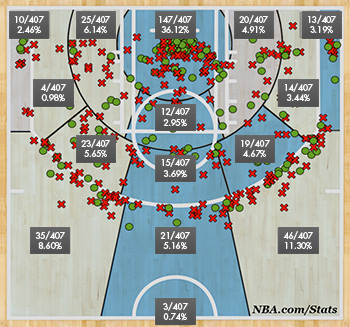 Boston's shot chart without Avery Bradley