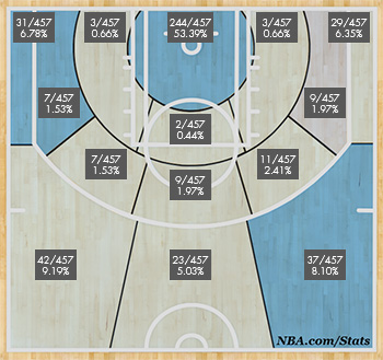 Gerald Wallace's shot distribution for the 2012-13 season.