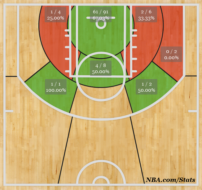 Ryan Hollins Shot Chart Analysis