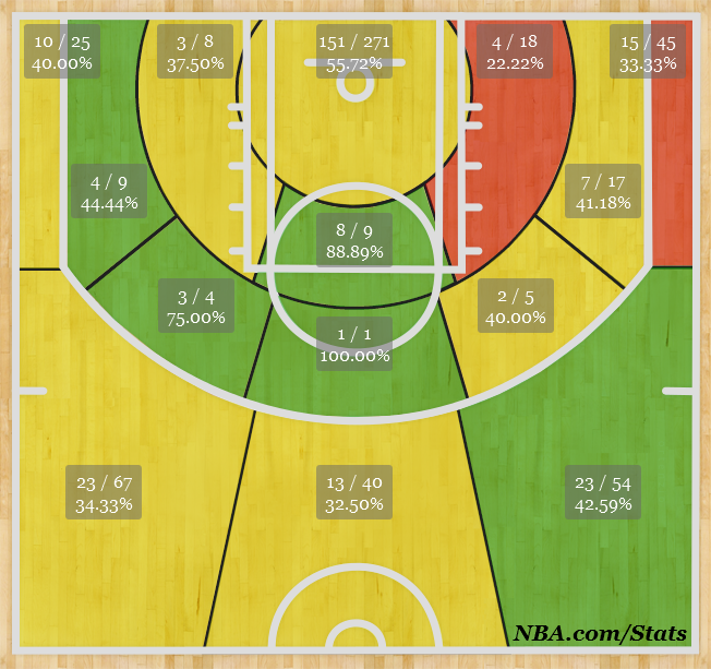 Antawn Jamison Shot Chart Analysis