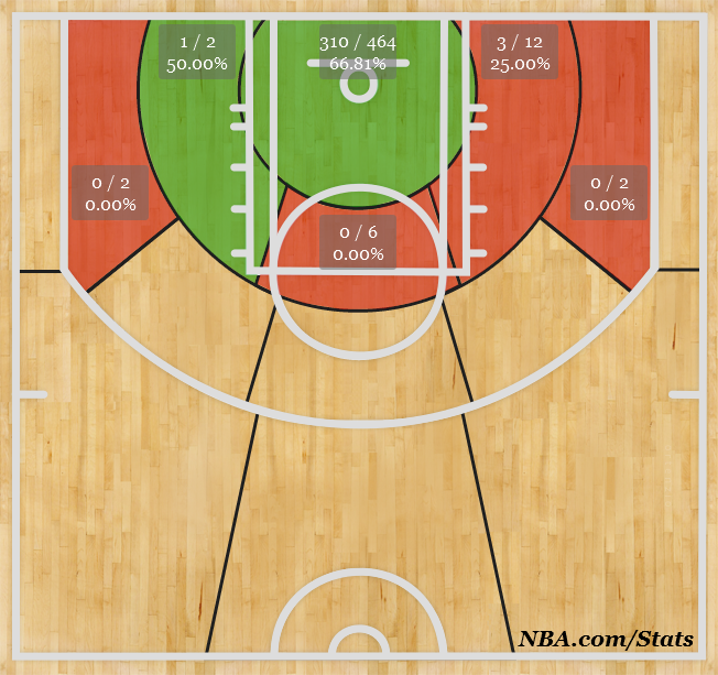 DeAndre Jordan Shot Chart Analysis