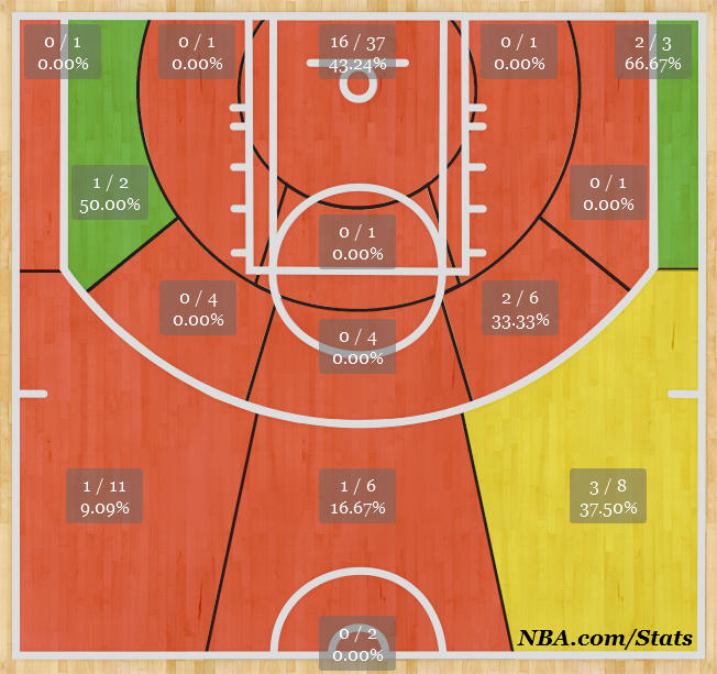 Maalik Wayns Shot Chart Analysis