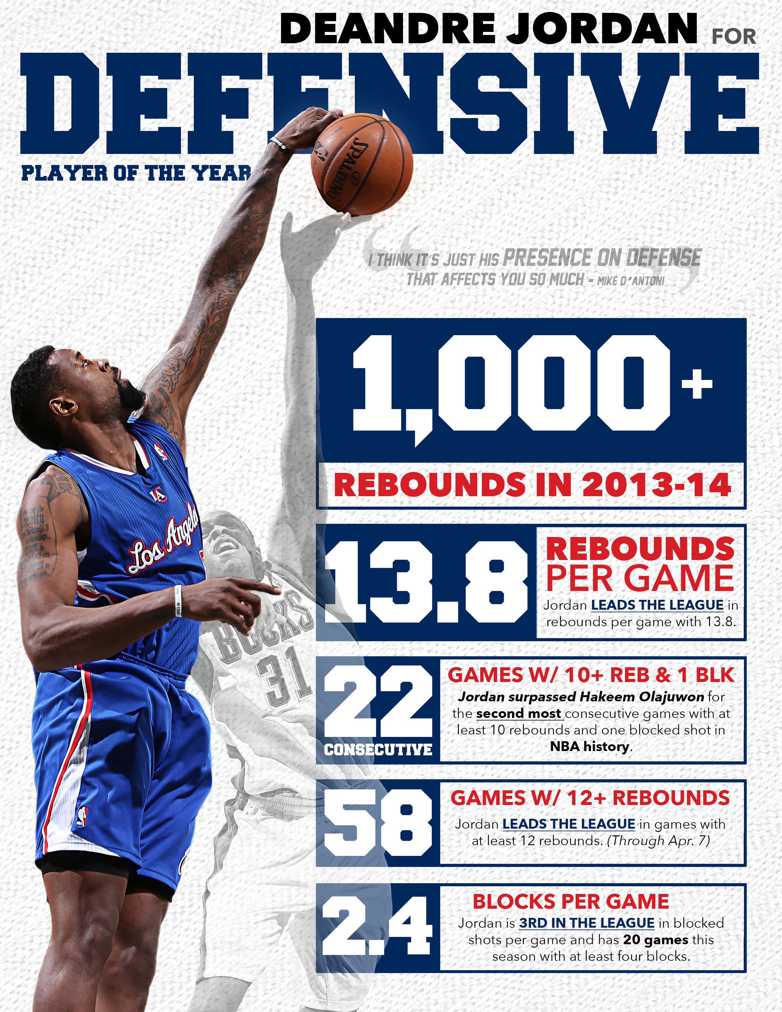Infographic Deandre Jordan For Defensive Player Of The