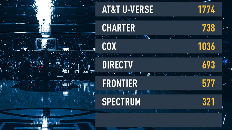 Channel listings