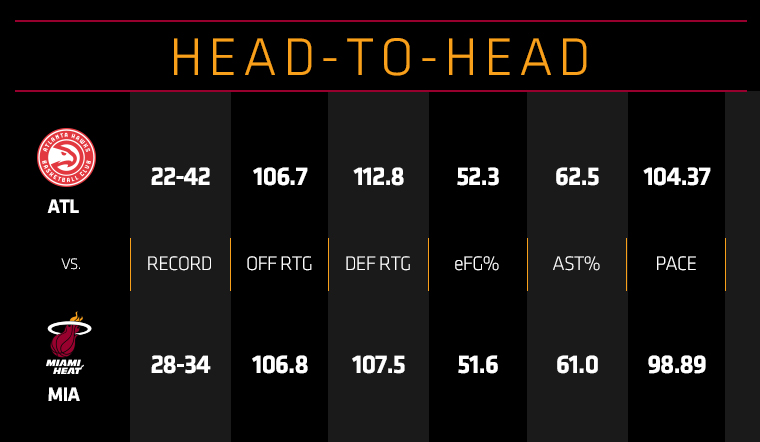 Hawks at HEAT Head To Head
