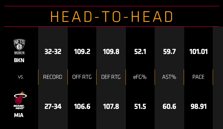 Nets at HEAT Head To Head