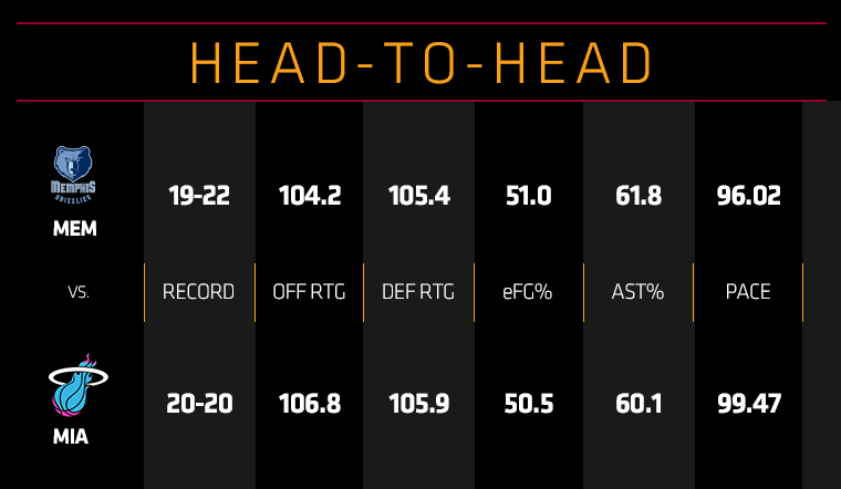 Grizzlies at HEAT Head To Head