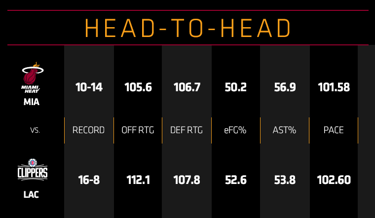 HEAT at Clippers Head To Head