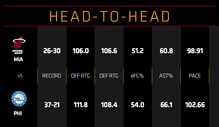 HEAT at 76ers Head To Head