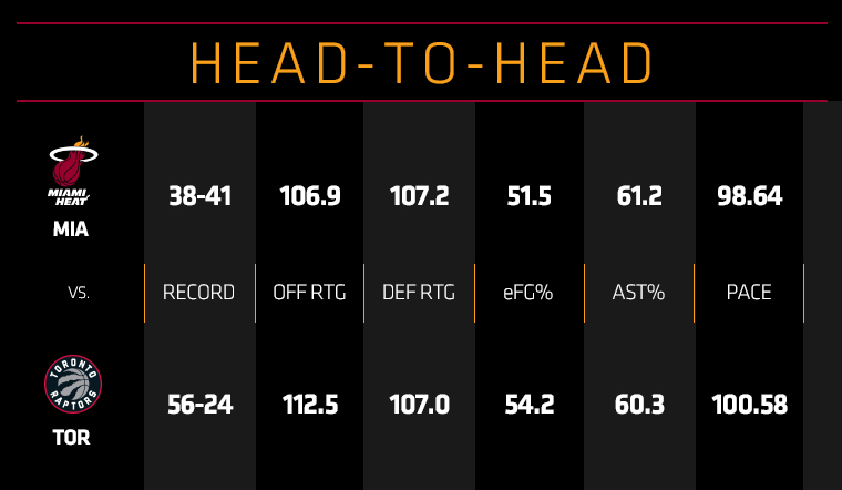 HEAT at Raptors Head To Head