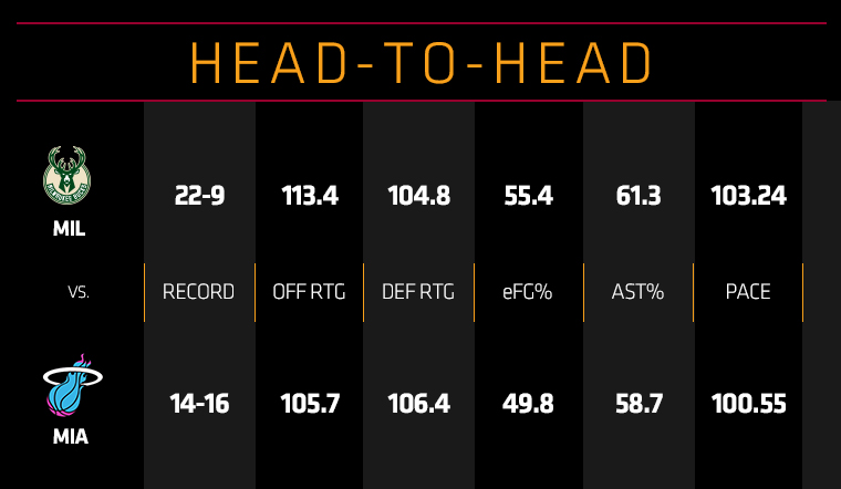 Bucks at HEAT Head To Head