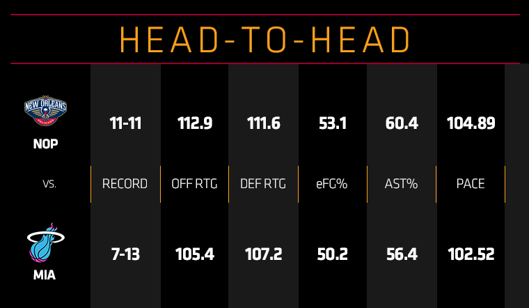 Pelicans at HEAT Head To Head