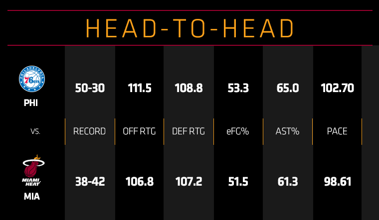 76ers at HEAT Head To Head