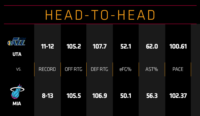 Jazz at HEAT Head To Head
