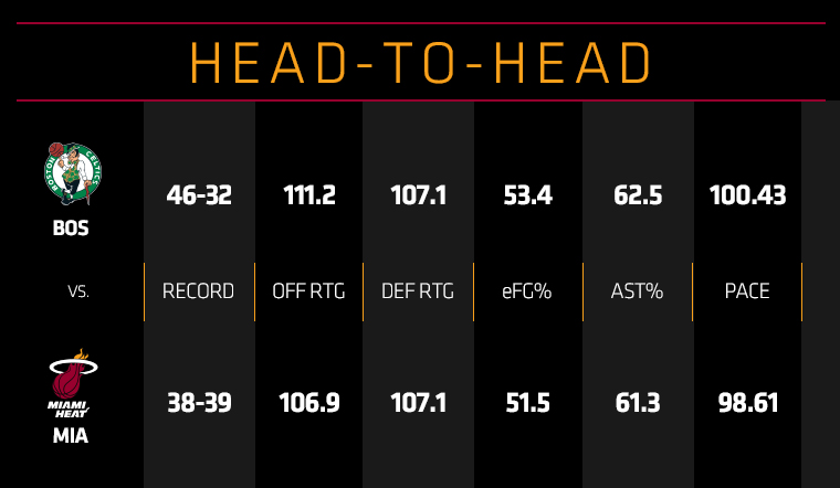 Celtics at HEAT Head To Head