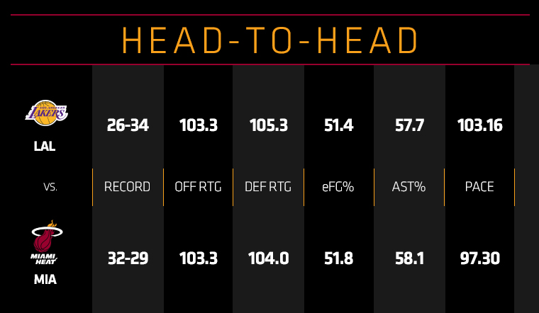 Lakers at HEAT Head to Head