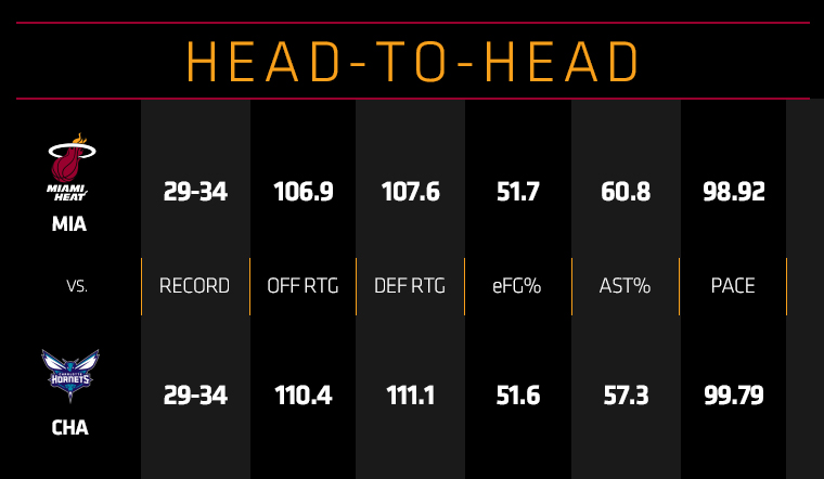 HEAT at Hornets Head To Head