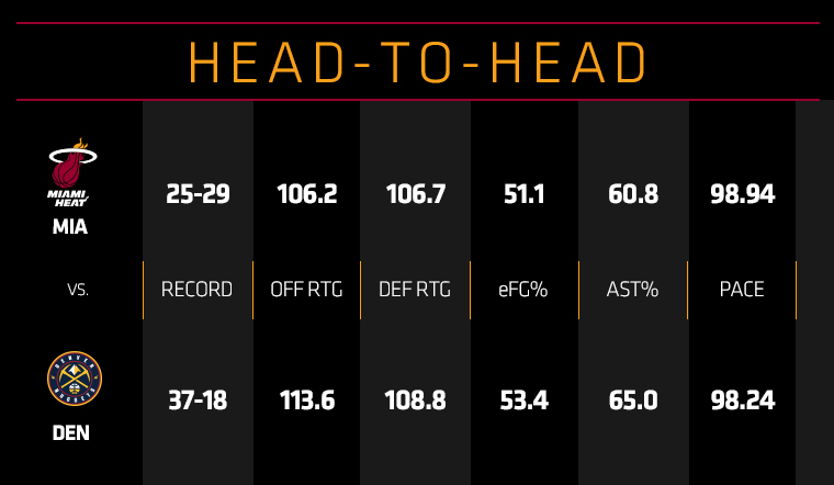 HEAT at Nuggets Head To Head