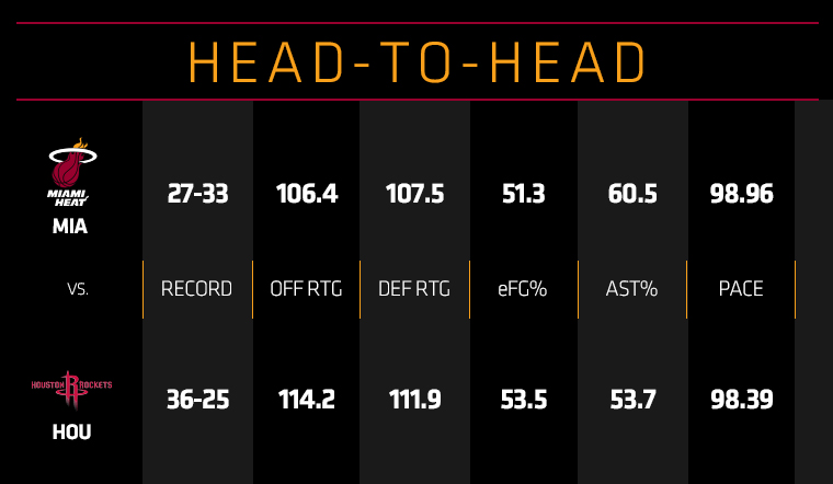 HEAT at Rockets Head To Head