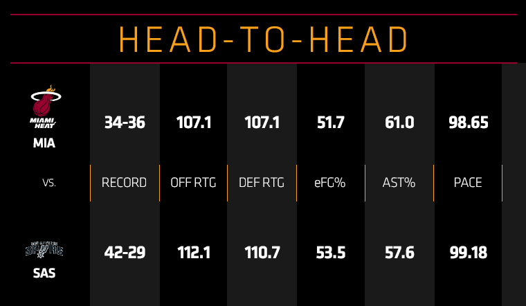 HEAT at Spurs Head To Head