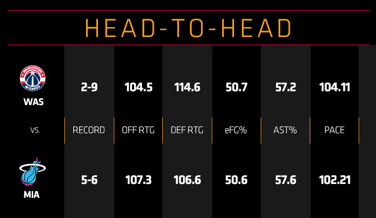 Wizards at HEAT Head To Head