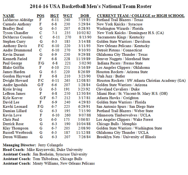 USA Basketball Initiall Roster