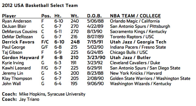 USA Select Roster