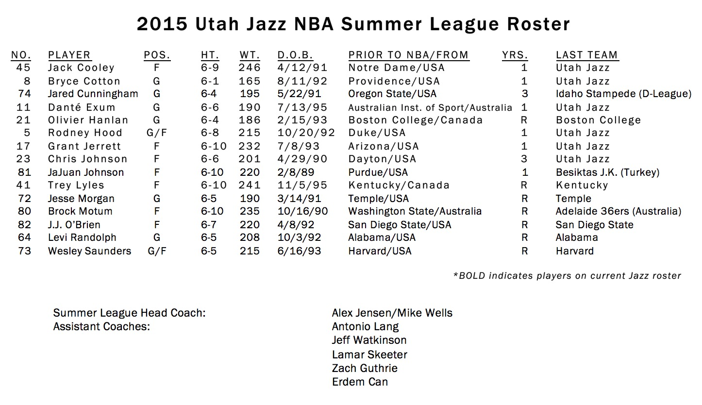 Jazz Announce Roster for 2015 NBA Summer League