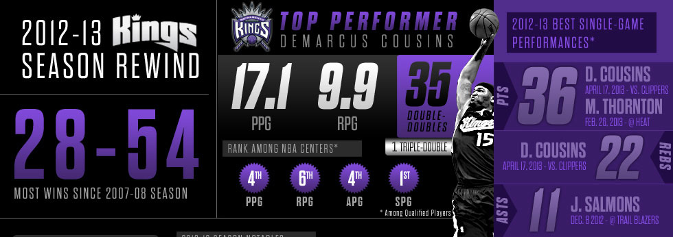 http://i.cdn.turner.com/nba/nba/.element/media/2.0/teamsites/kings/2012-13SEASONREVIEW.pdf
