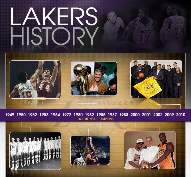 Timeline of Lakers History