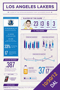 Los Angeles Lakers vs. Los Angeles Clippers Infographic