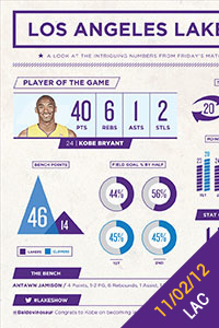 Infographic: 11/02/12 vs. LAC