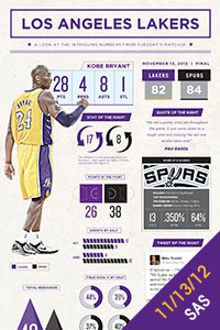 Infographic: 11/13/12 vs. SAS
