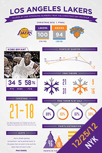 Los Angeles Lakers vs. New York Knicks Infographic