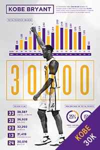 Infographic: Kobe 30,000 Points