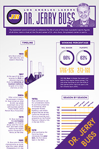 Dr. Jerry Buss Infographic