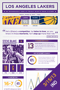 Infographic: 3-15-13 vs. IND