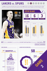 Infographic: 4/24/13 vs. SAS