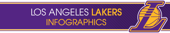Los Angeles Lakers Infographics